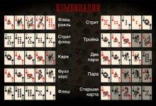 Карточные комбинации в покере для начинающих игроков